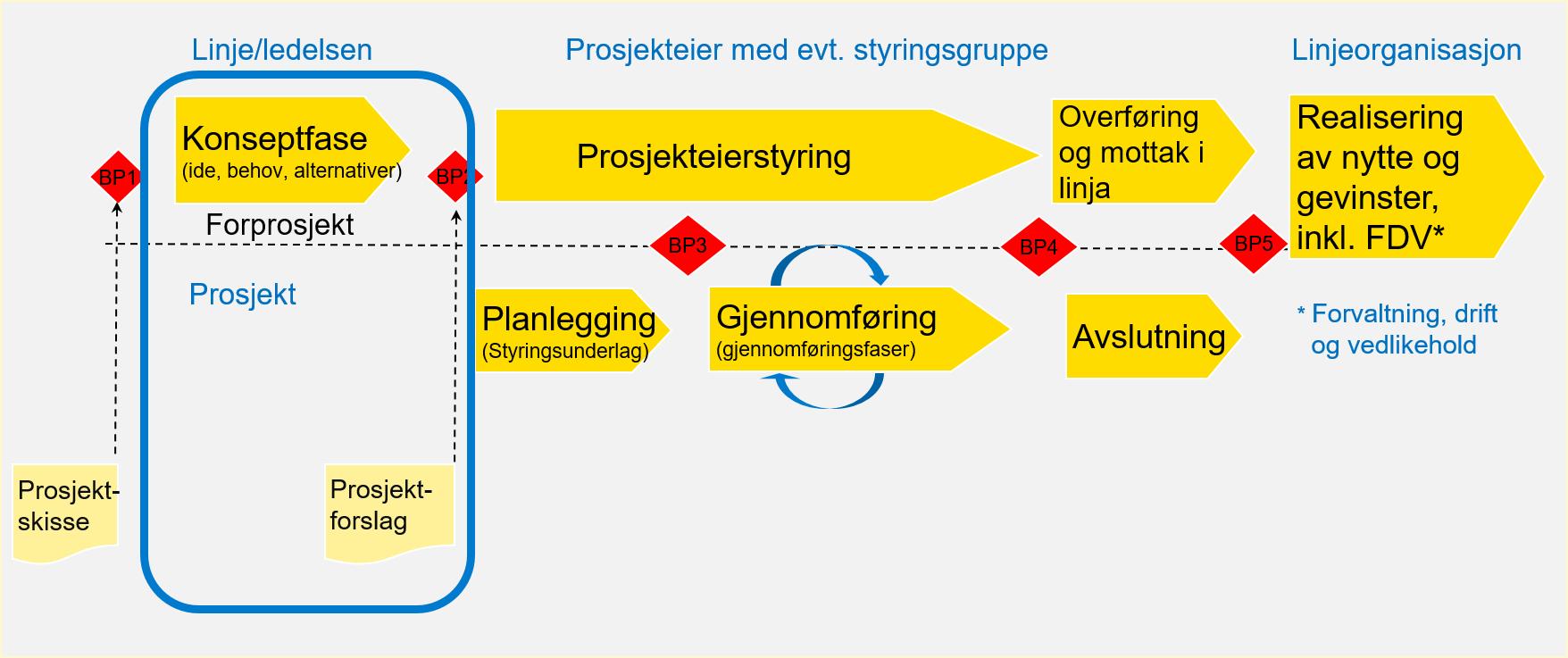 Bildet viser prosjektmodellen hvor konseptfasen er uthevet. Konseptfasen leder frem til beslutningspunkt 2 og innbefatter utarbeidelse av prosjektforslag.