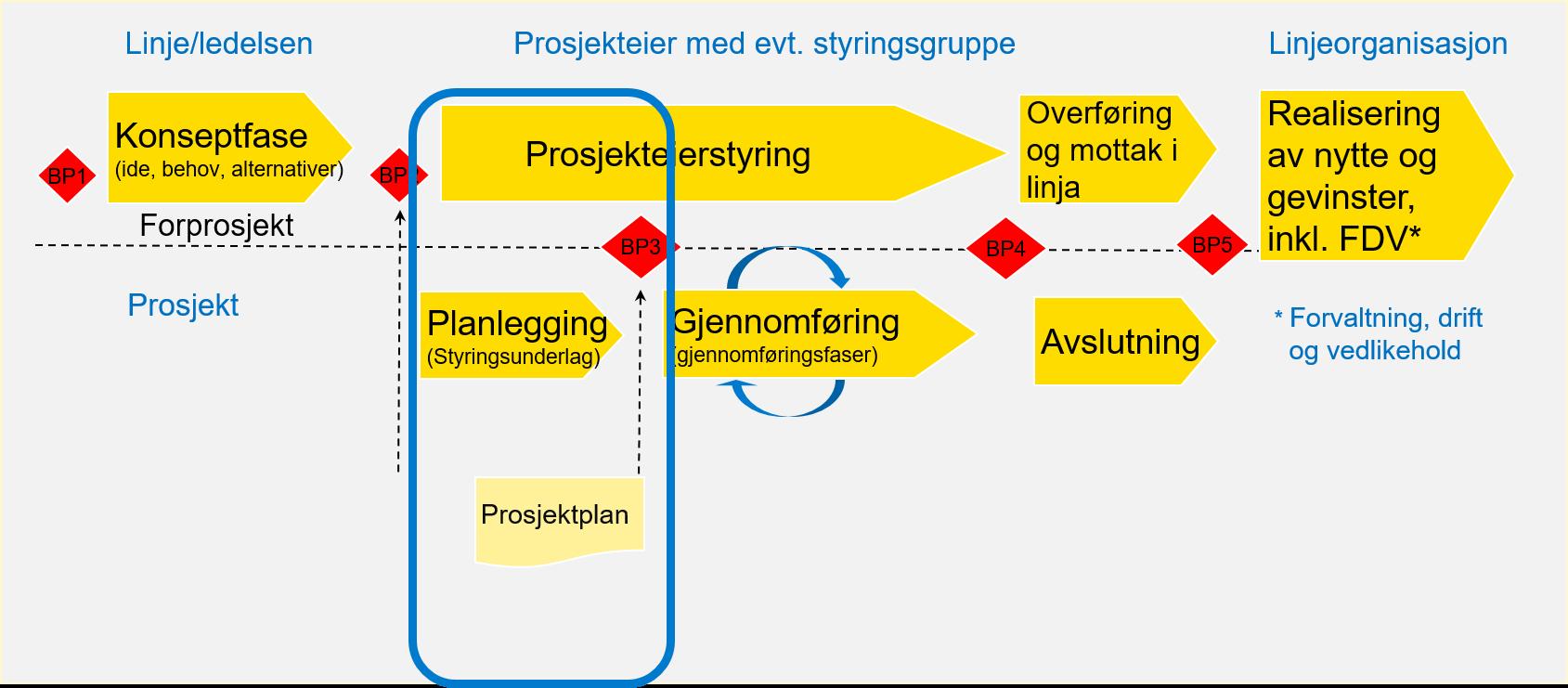 Bildet viser prosjektmodellen hvor planleggingsfasen er uthevet. Planleggingsfasen leder frem til beslutningspunkt 3 og innbefatter utarbeidelse av prosjektplan.