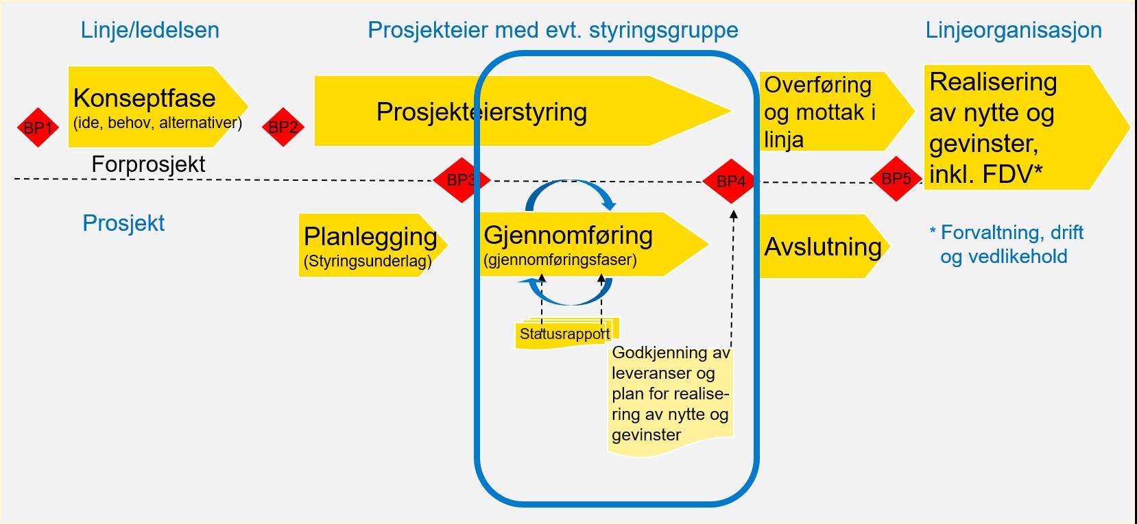 Bildet viser prosjektmodellen hvor gjennomføringsfasen(e) er uthevet. Gjennomføringsfasen leder frem til beslutningspunkt 4 og godkjenning av leveranser.