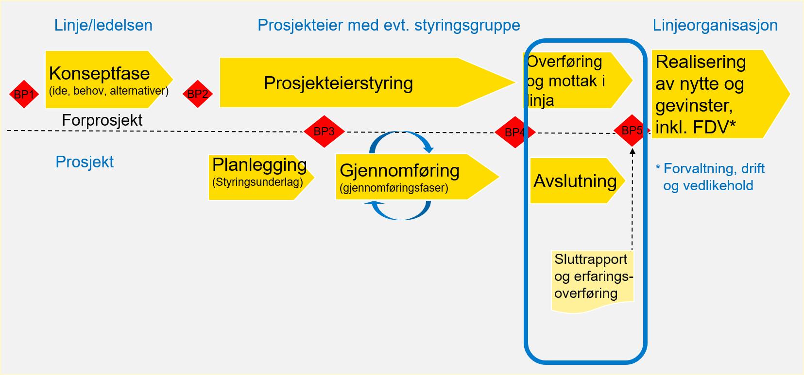 Bildet viser prosjektmodellen hvor avslutningsfasen er uthevet. Gjennomføringsfasen leder frem til beslutningspunkt 5 som innebærer overføring til linjeorganisasjonen.