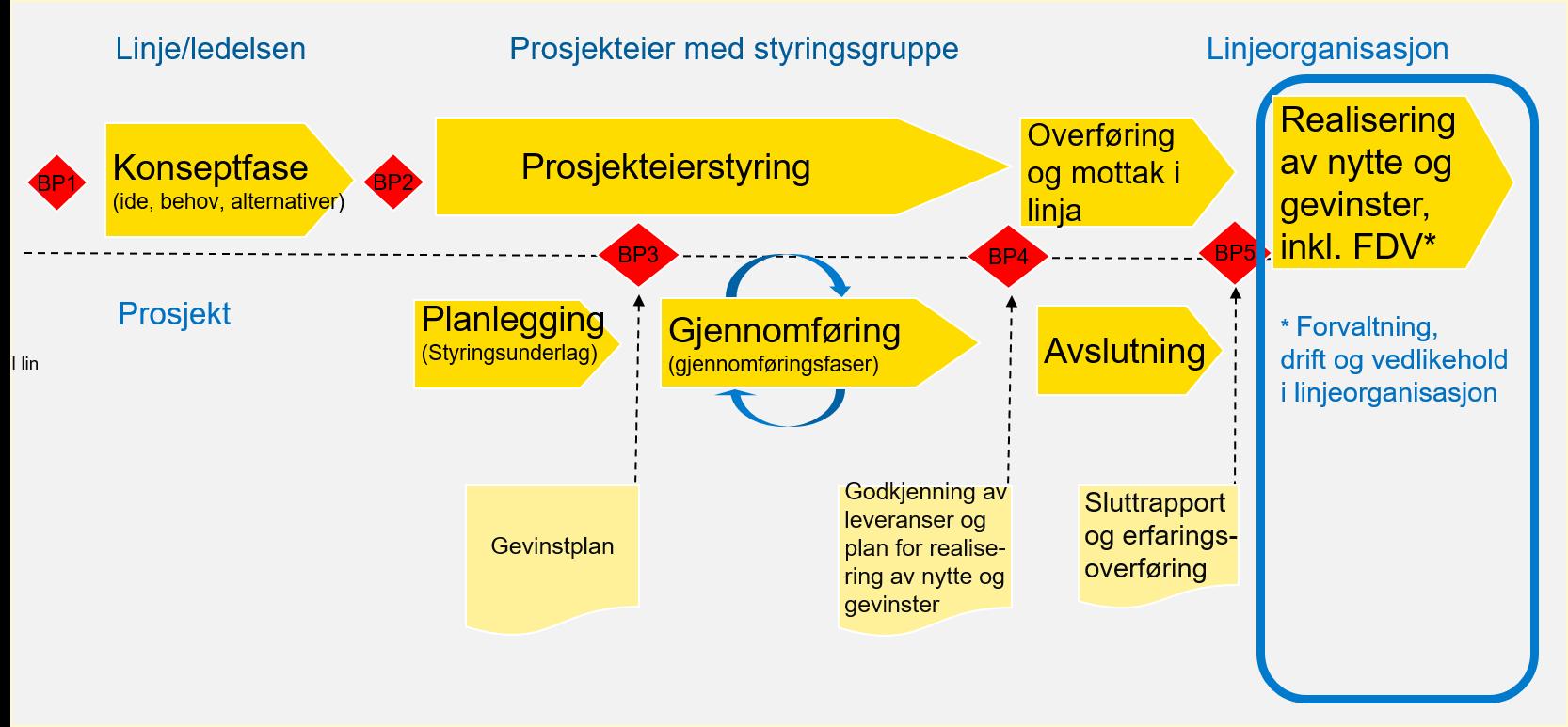 Bildet viser prosjektmodellen hvor gevinstrealiseringsfasen er uthevet.