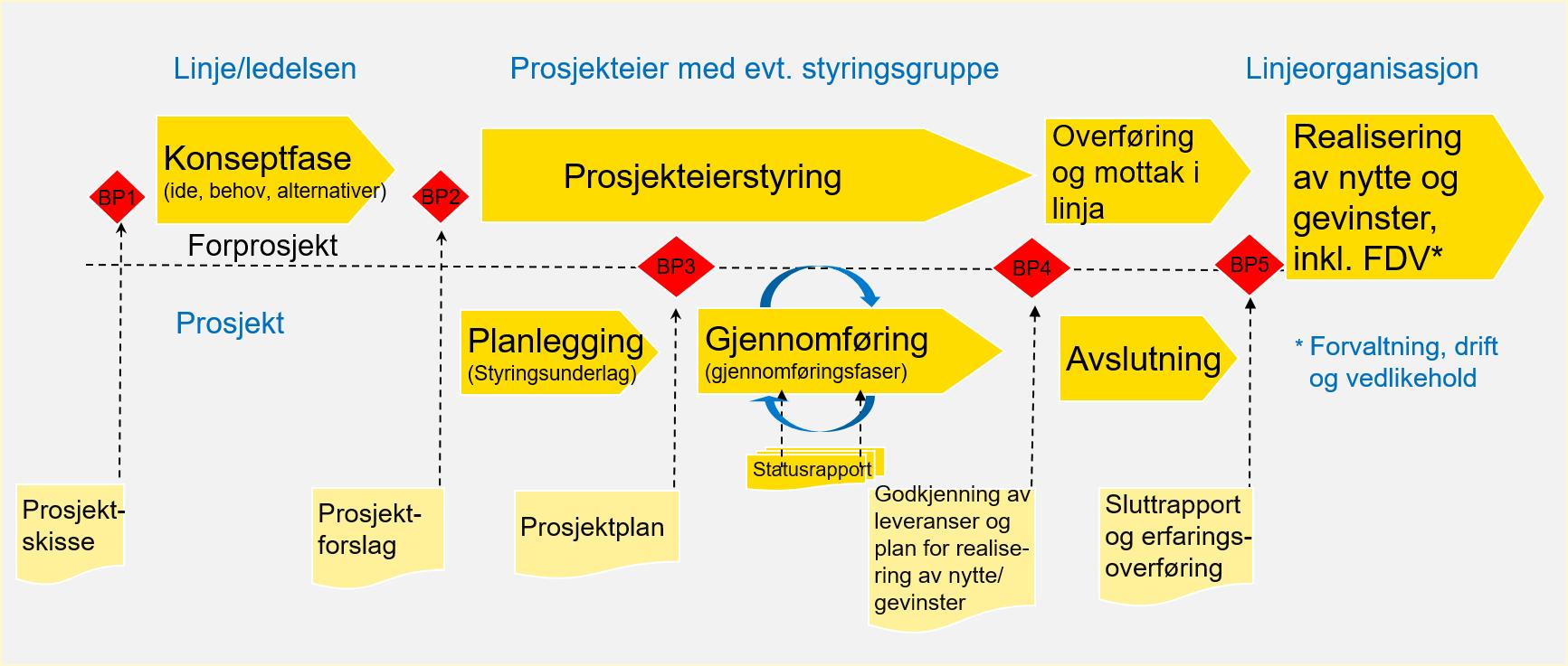 Bildet viser den overordnede prosjektmodellen med faser, beslutningspunkter og styrende dokumenter (prosjektledelsesdokumenter).
