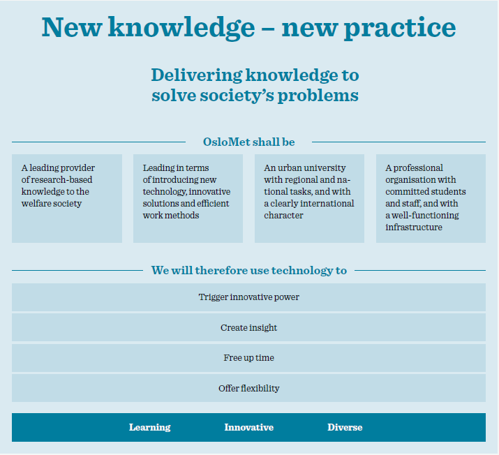 "Illustration of OsloMet's ""New knowledge – new practice in a digital age"""